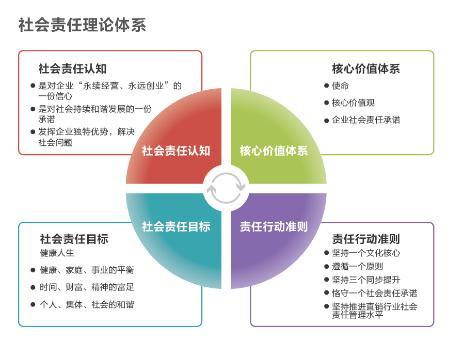 社会责任理论体系2014.4.17