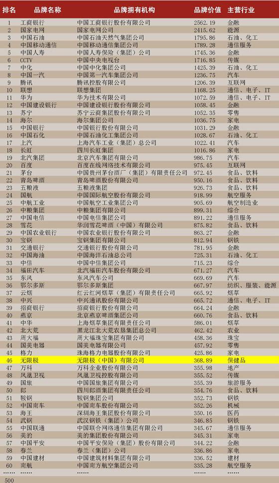 2014年中国500最具价值品牌排行榜(1~60位)