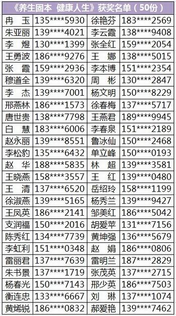 中华养生馆有奖问卷调查获奖名单公布