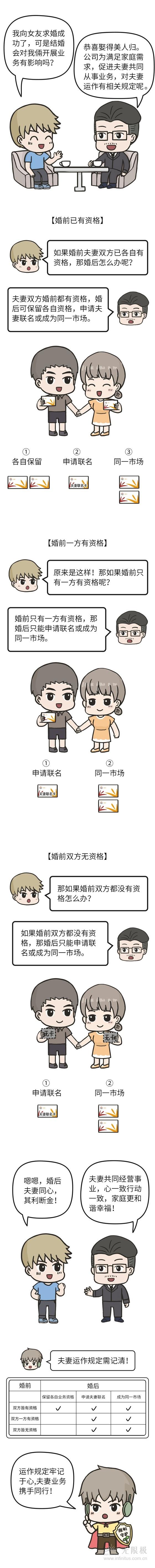 8.10导航二条(长图):婚后业务别担忧,夫妻运作离不开这几种情况-20180808111442