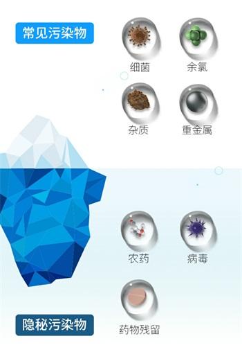 2、七类污染物(小固水盲长图)