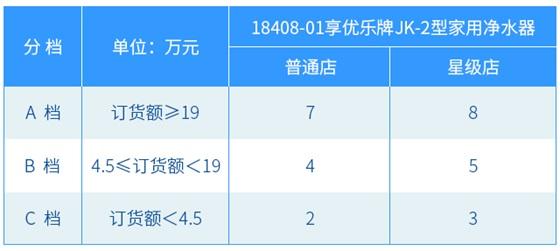 4、配额订货表格截图